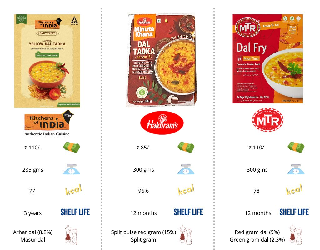 comparison-table-best-ready-to-eat-dal-tadka
